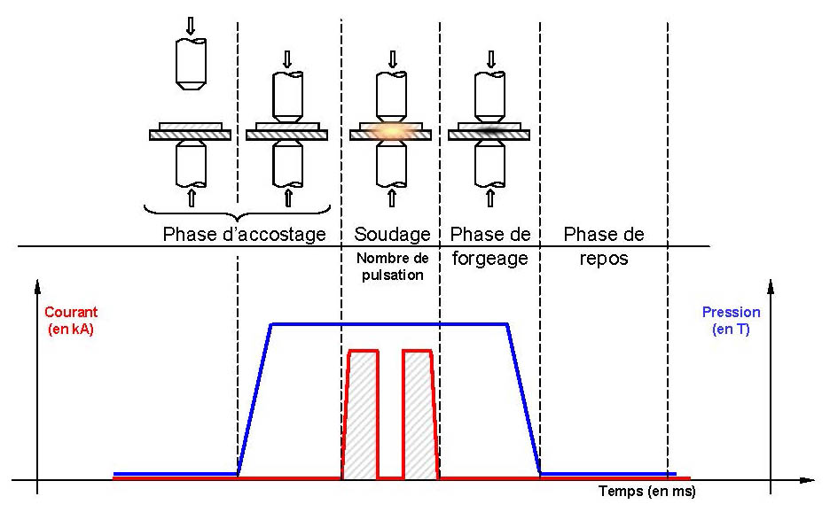 soudage-par-résistance-cycle-simple